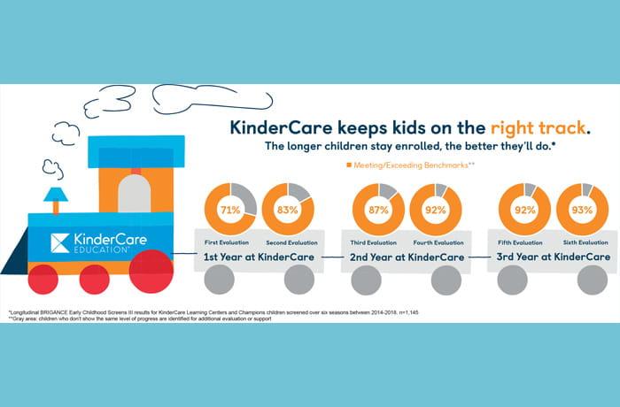 Newsroom Kindercare Education